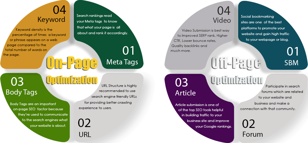 Our SEO Services Process